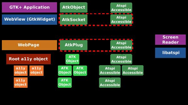 Accessibility in WebKit2GTK+