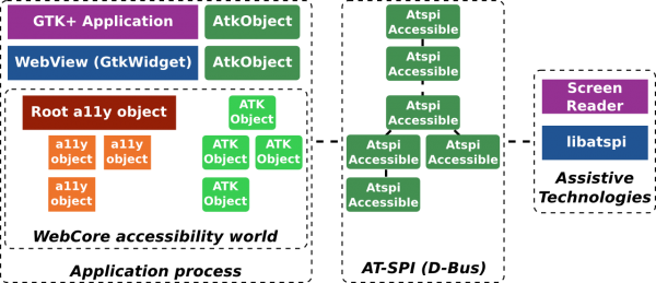 Accessibility in WebKitGTK+